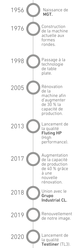 cronologia movil FR