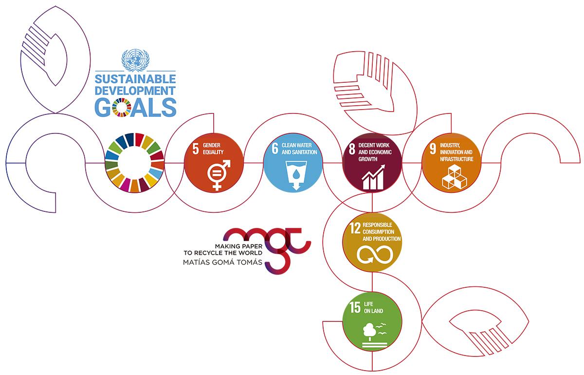 infografia ODS EN