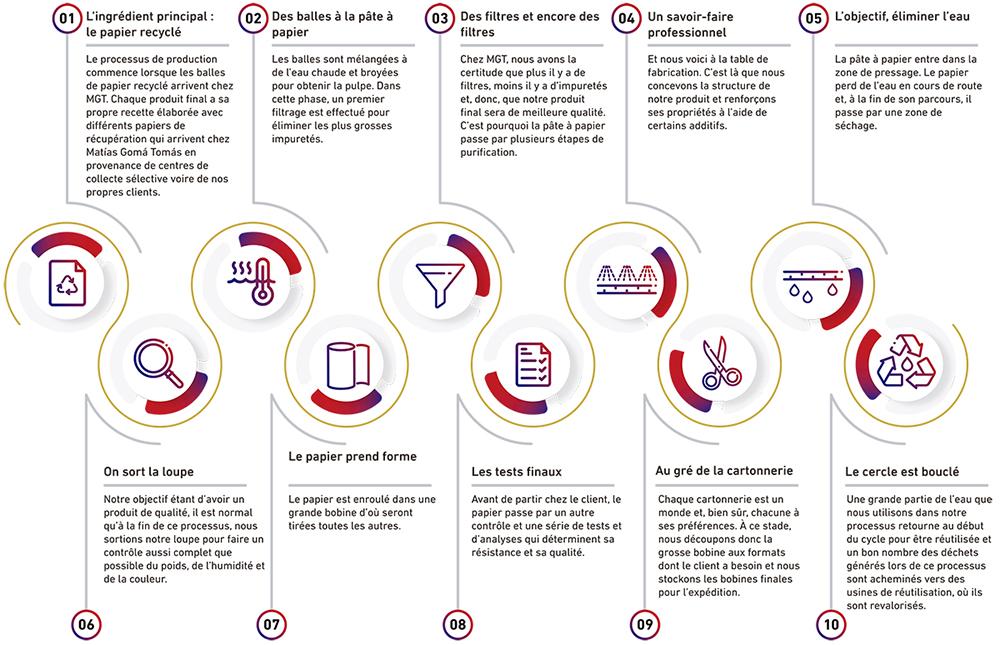 infografia circulo FR